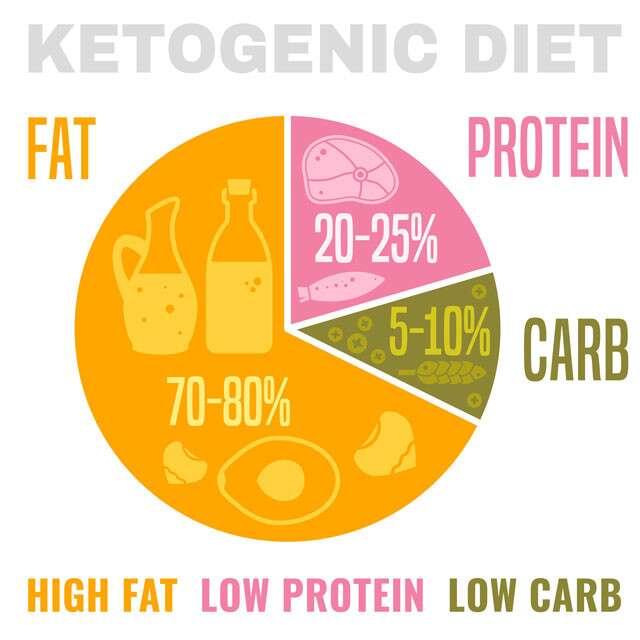 वज़न कम करने वाली यह diet दे सकती हैं आपको खतरनाक और लॉन्ग टर्म्स की कई बीमारियां